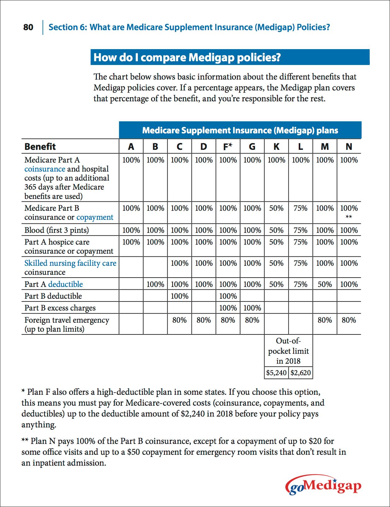 What Is A Medicare Supplement Medigap Plan Medicare Supplement
