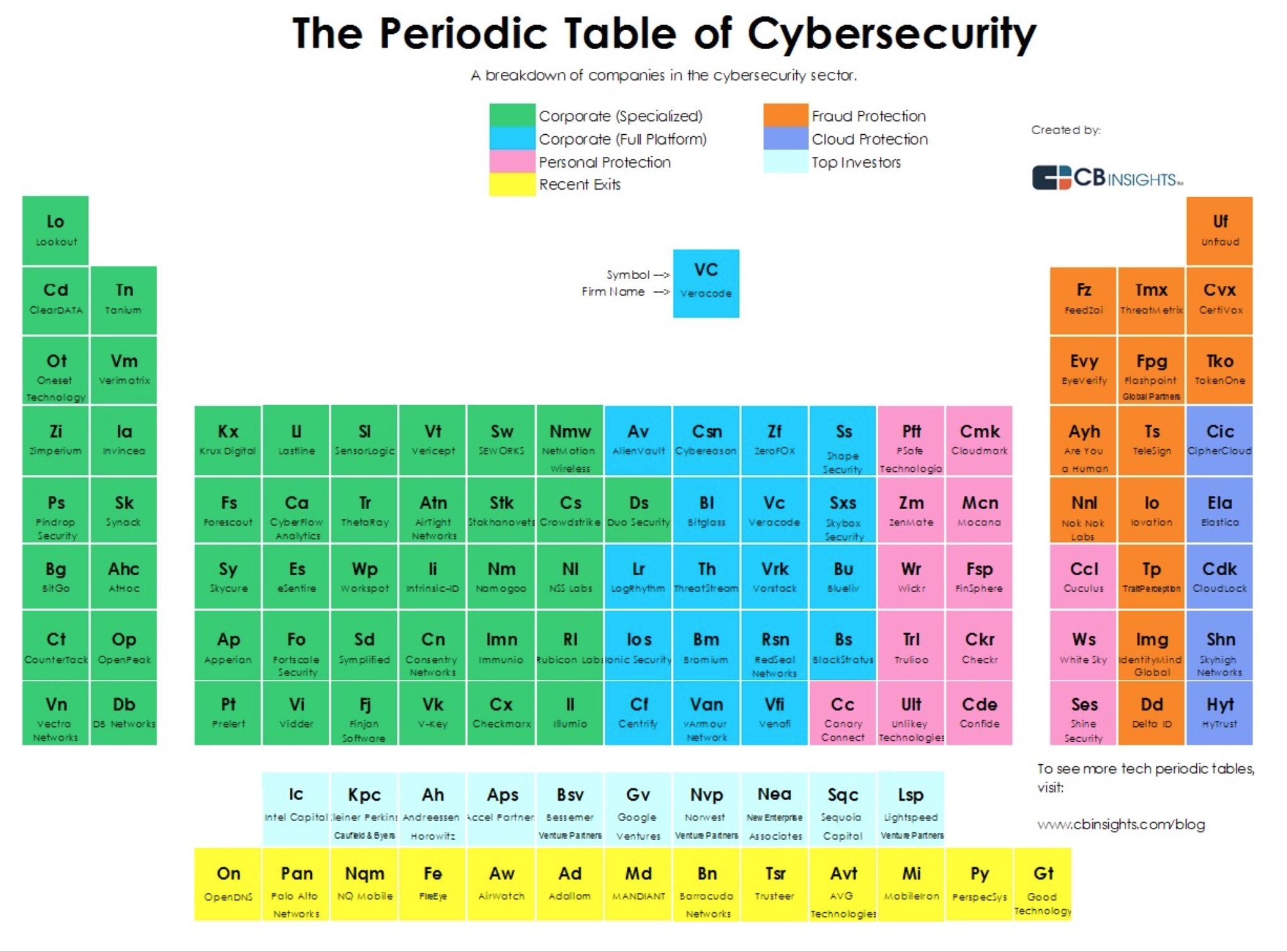 Image Result For Periodic Table Of Business Process
