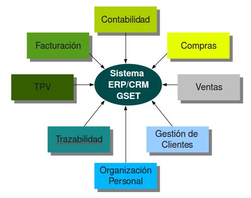 Gset Erp Crm Módulos Del Sistema Que La Empresa Ha
