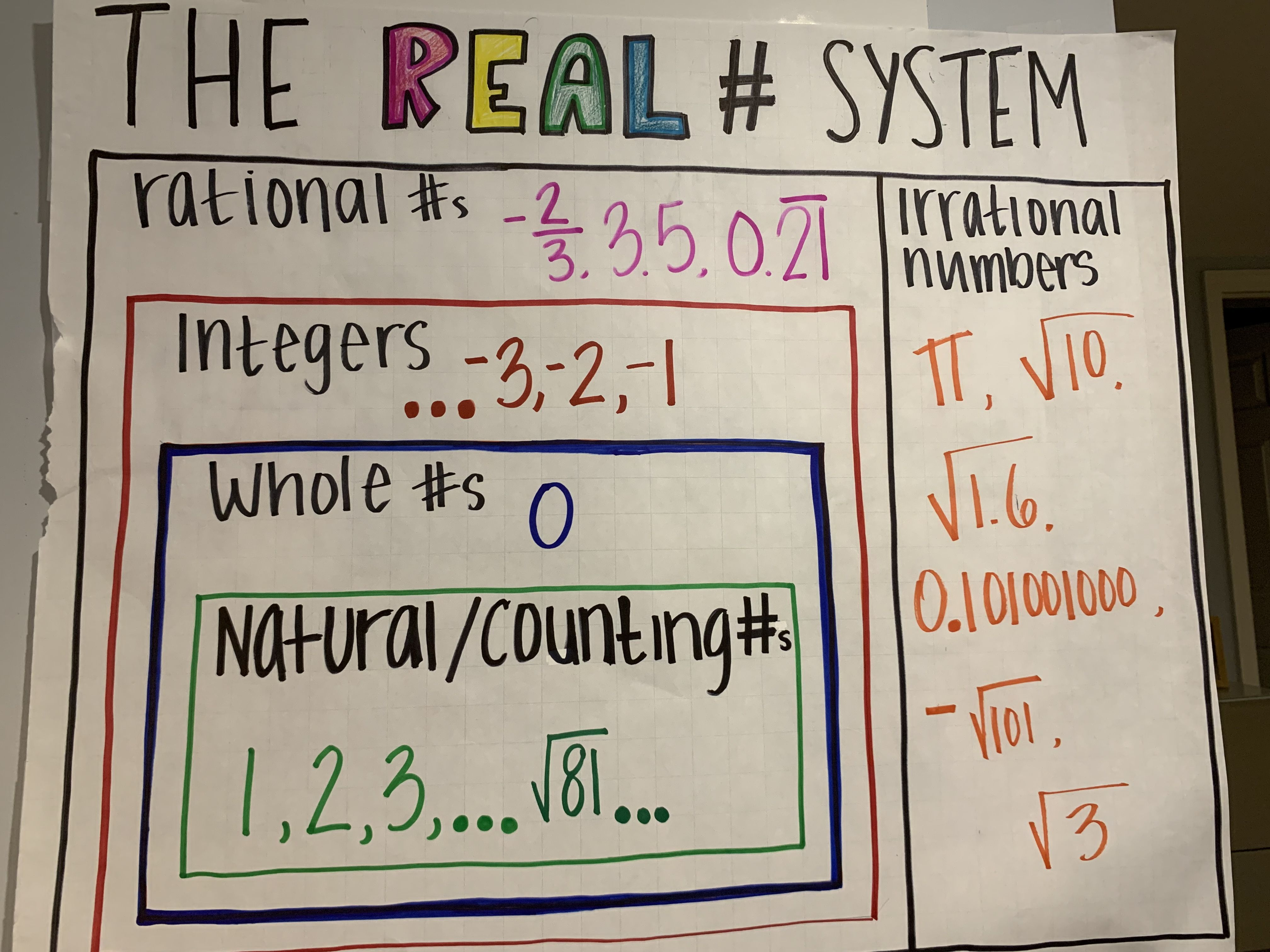 Real Number System Anchor Chart Real Number System Anchor Charts Irrational Numbers [ 3024 x 4032 Pixel ]