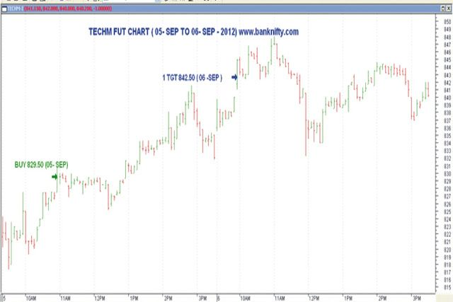 Nse Stock Tips Techm Chart Provided By Banknifty Com Stock Futures Relationship Management Chart