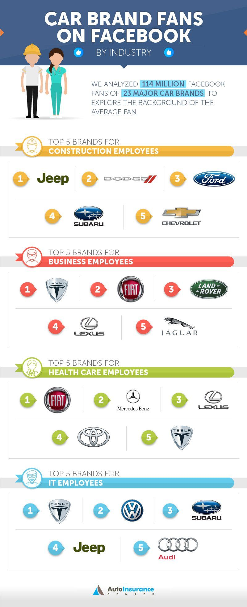 Car Brand Fans On Facebook By Industry Infographic Car Brands
