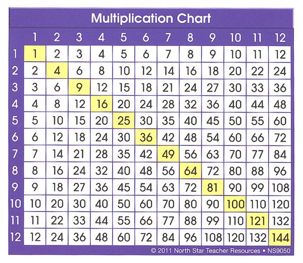 Multiplication Chart Adhesive Desk Prompt 052286 Images