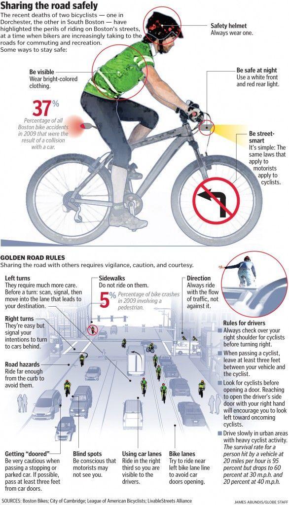 Cool Infographics Radfahren