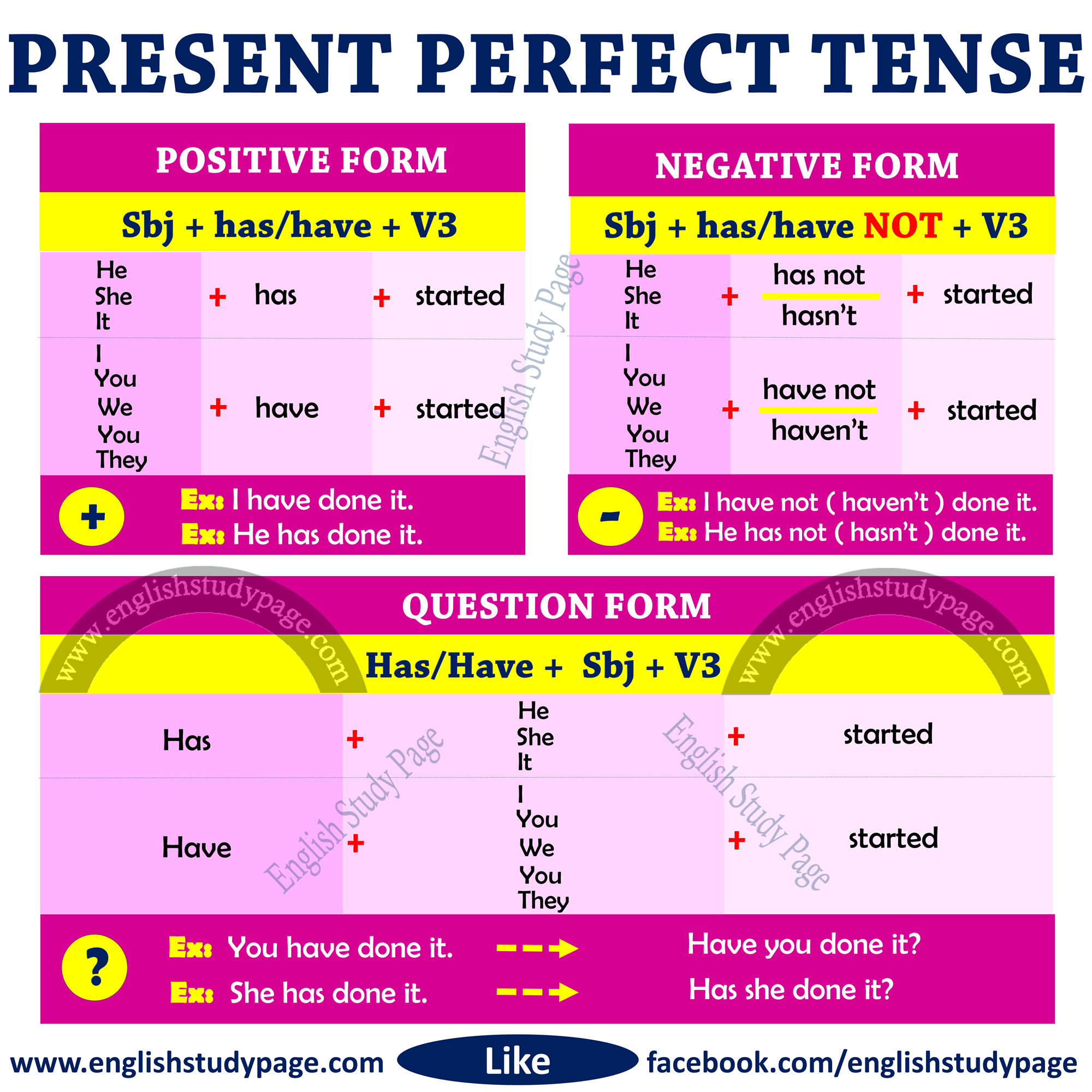 Present Perfect Tense This Post Includes Detailed