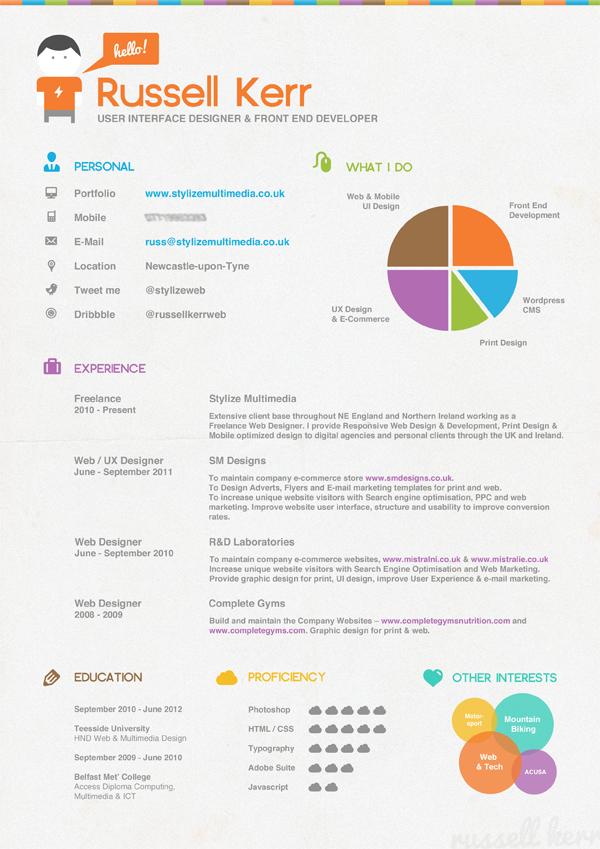 infografias curriculum