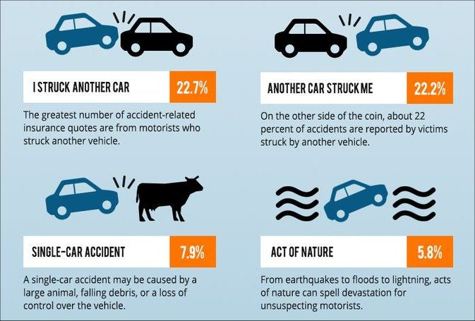 Most Common Types Of Car Accidents Infographic Car Accident