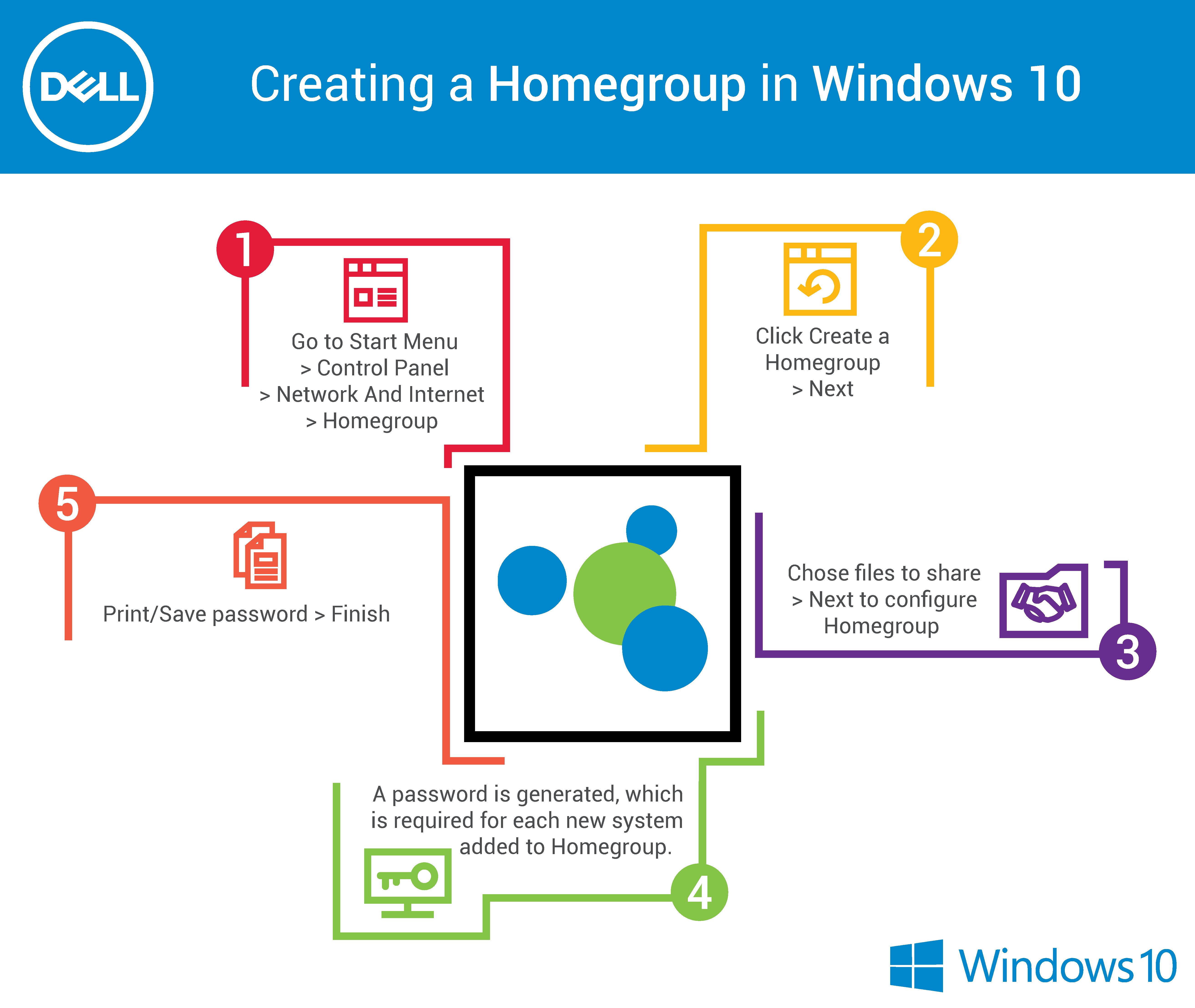Know about creating Homegroups in #Windows10 | Dell Cares