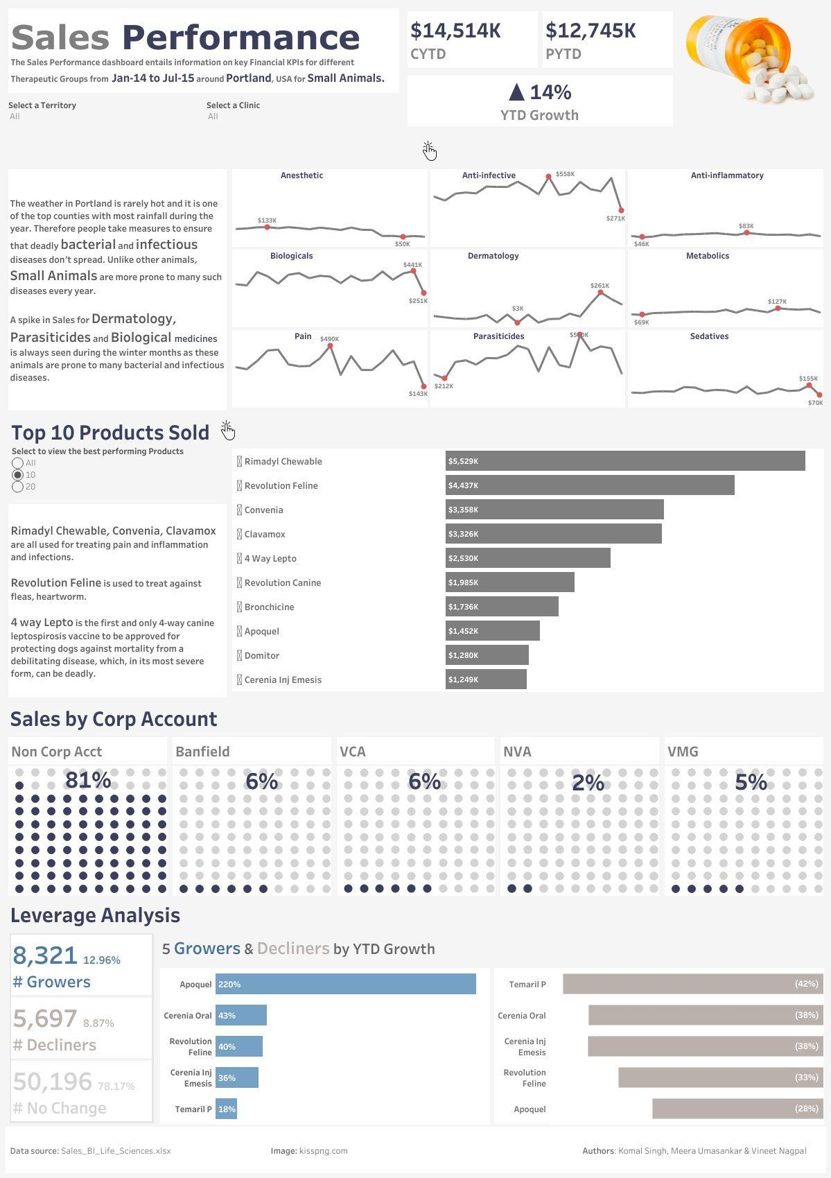 Get Your Business Data Analysis Done Data Visualization Dashboard Examples Analytics Dashboard