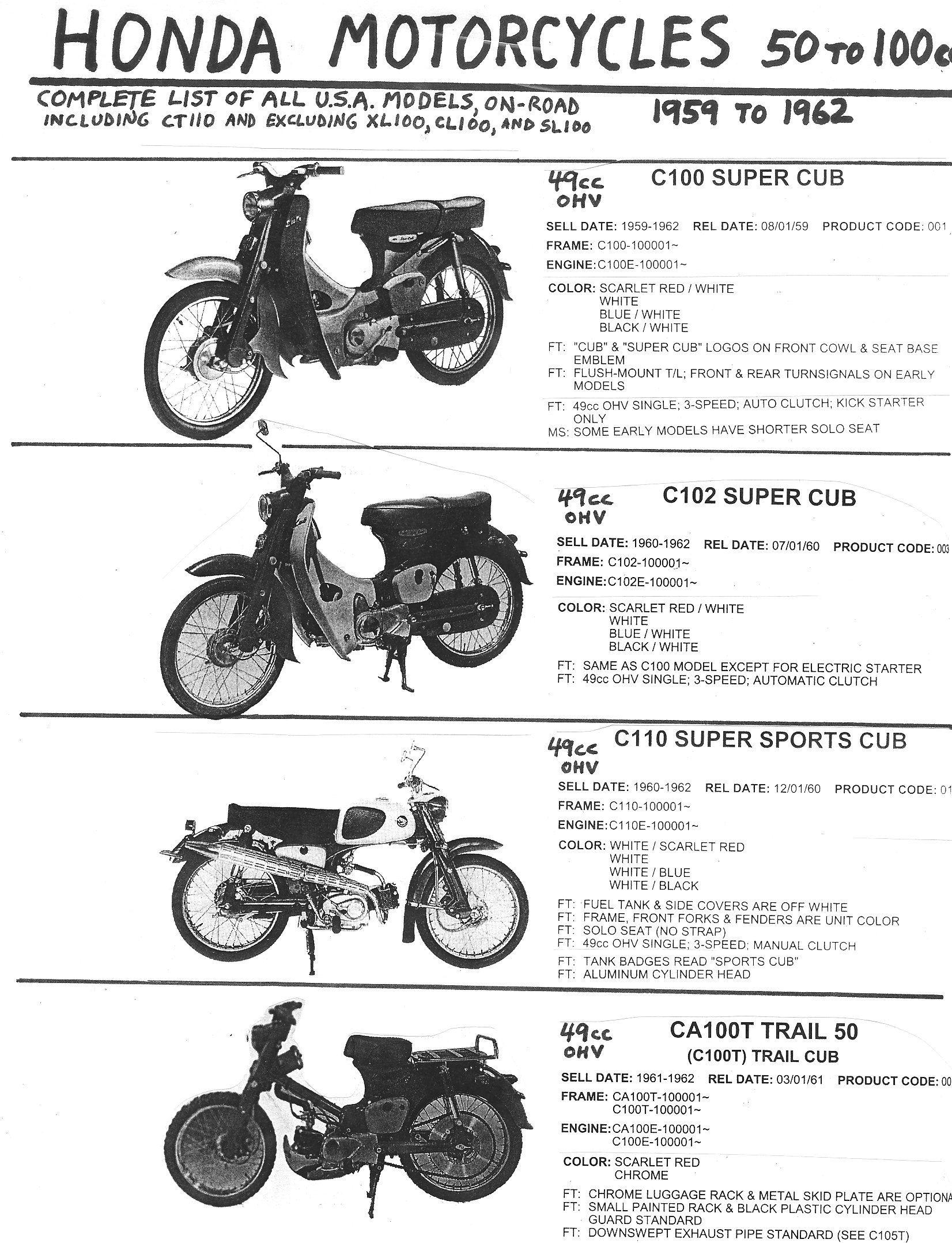 Honda Super Cub 50 Wiring Diagram - Somurich.com