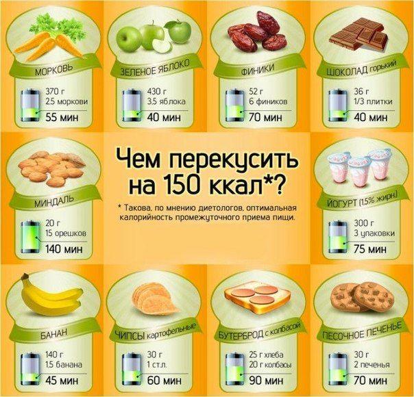 пп для быстрого похудения