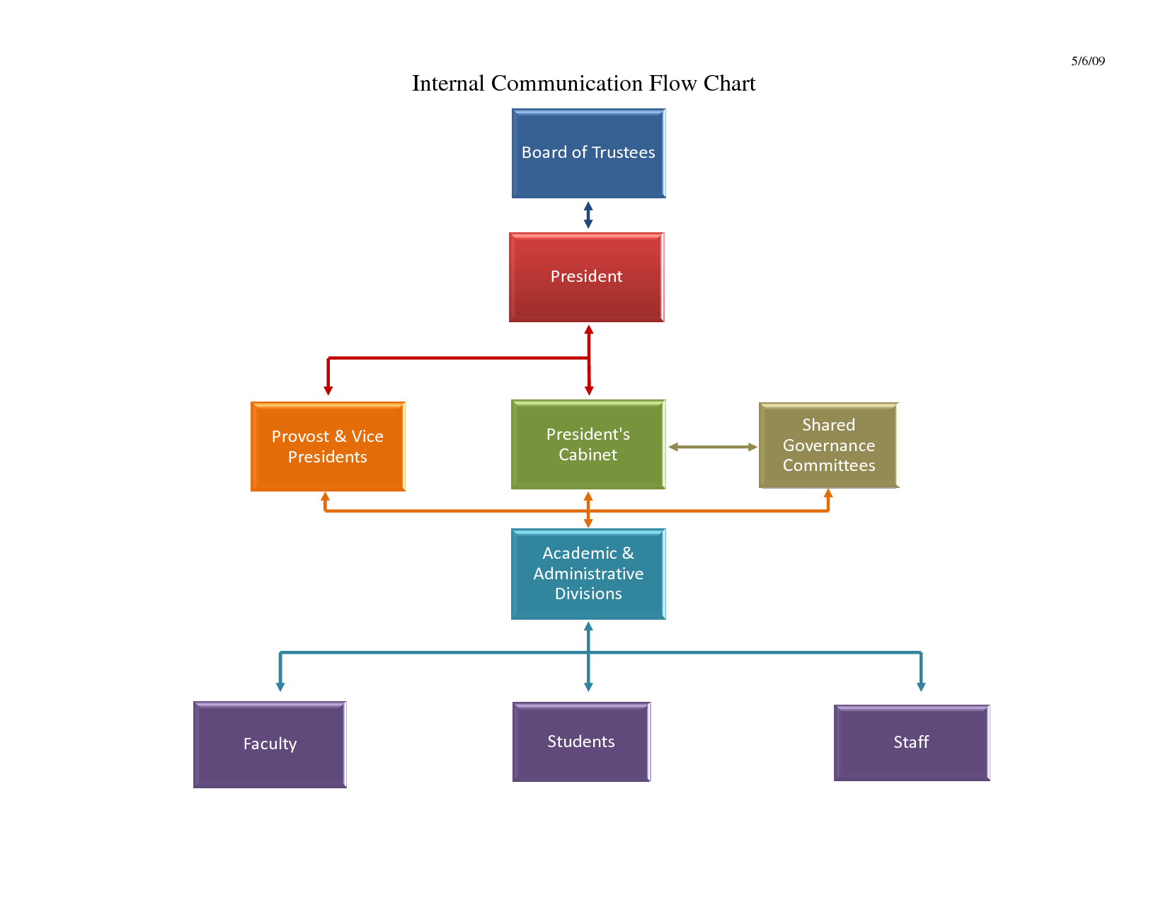 Communication Flow Chart Template