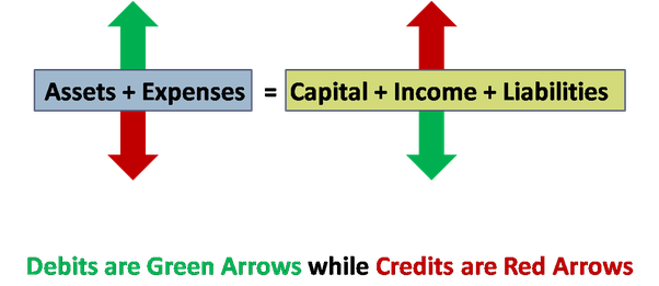 How To Better Understand Debits And Credits In Accounting