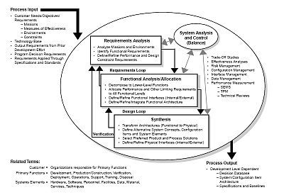 Systems engineering process (Ref: Systems Engineering