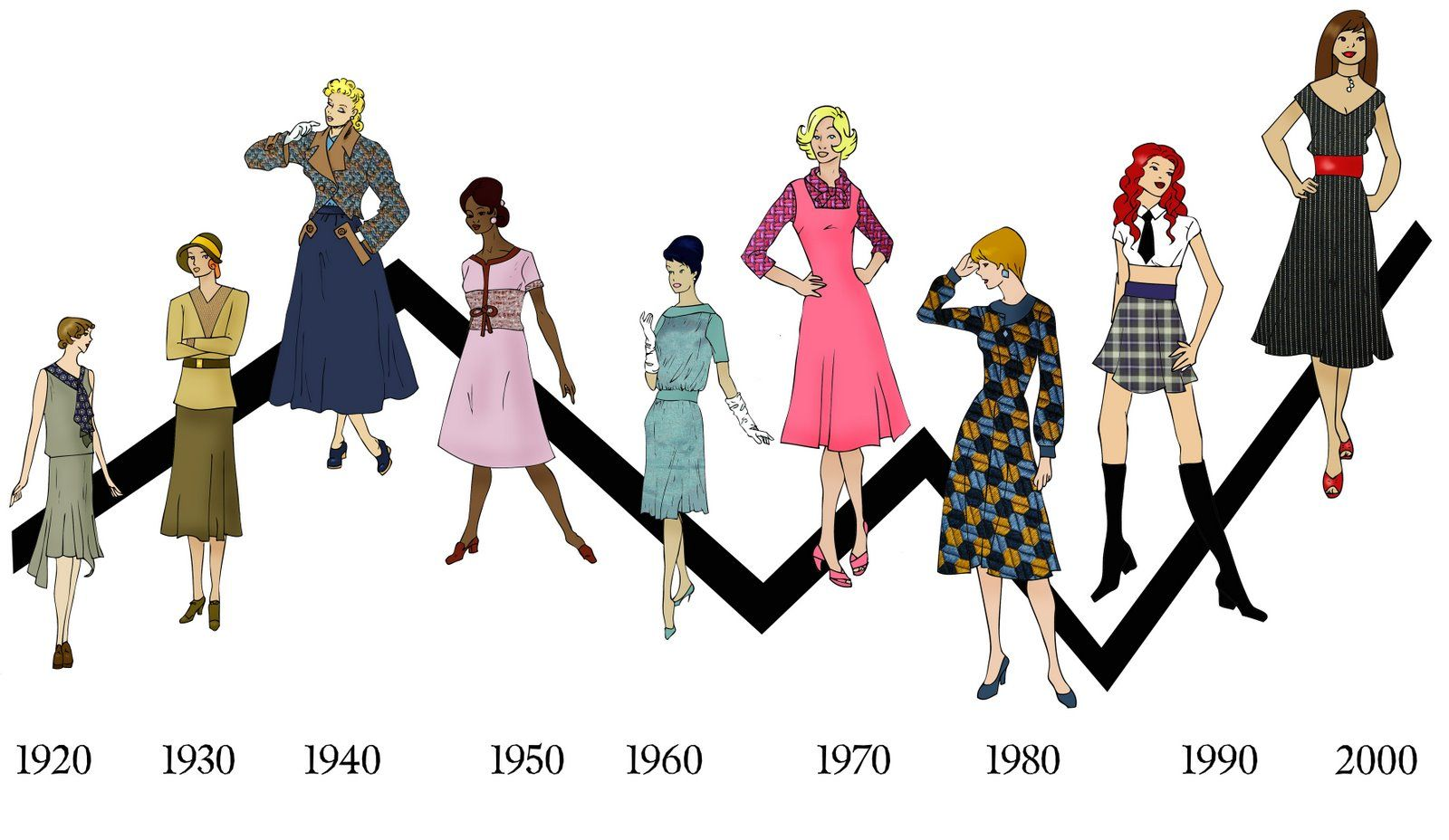Fashion changes in the 20th century 63