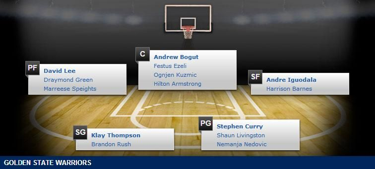 Golden state warriors depth chart 2014 15 nba season nba 2014 15