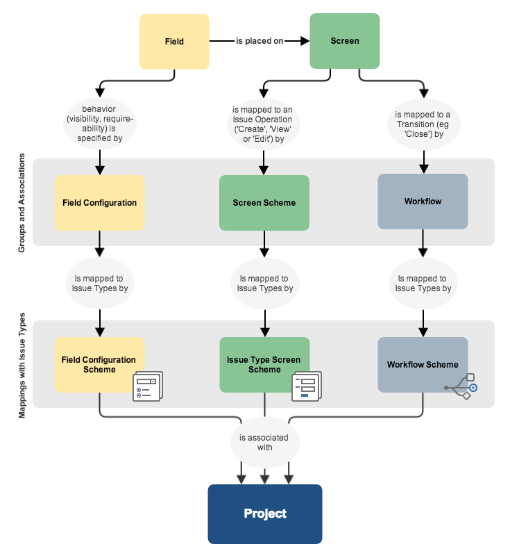 Guides Atlassian Developers Software Testing Infographic Schemes