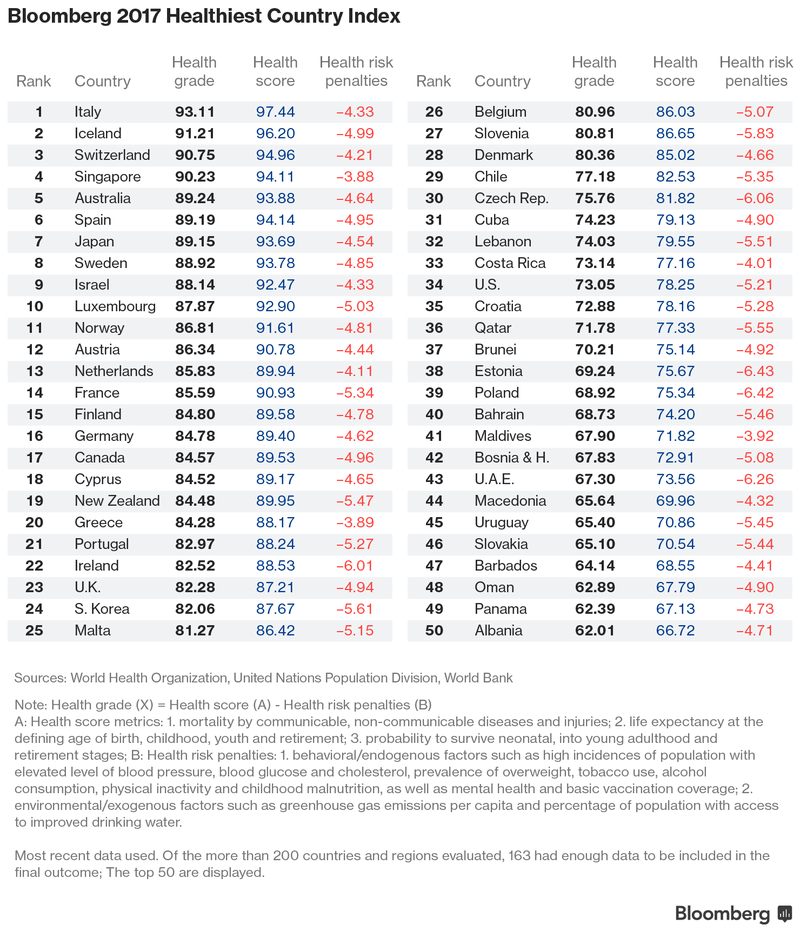 Italys Struggling Economy Has Worlds Healthiest People Sierra - World's 50 most powerful countries