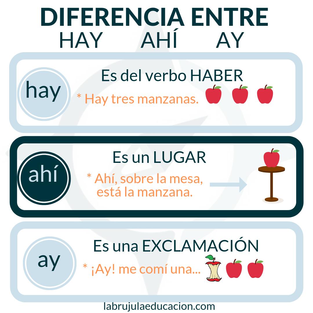 Diferencia Entre Hay Ahí Ay Educacion Integral Ortografia Basica Verbo Haber