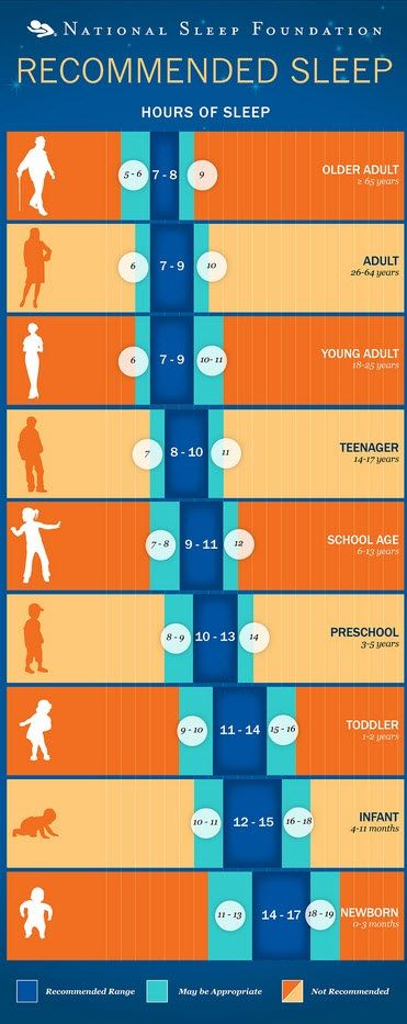 Recommended Sleep for #Grow #Taller #Fast Follow the chart below:
