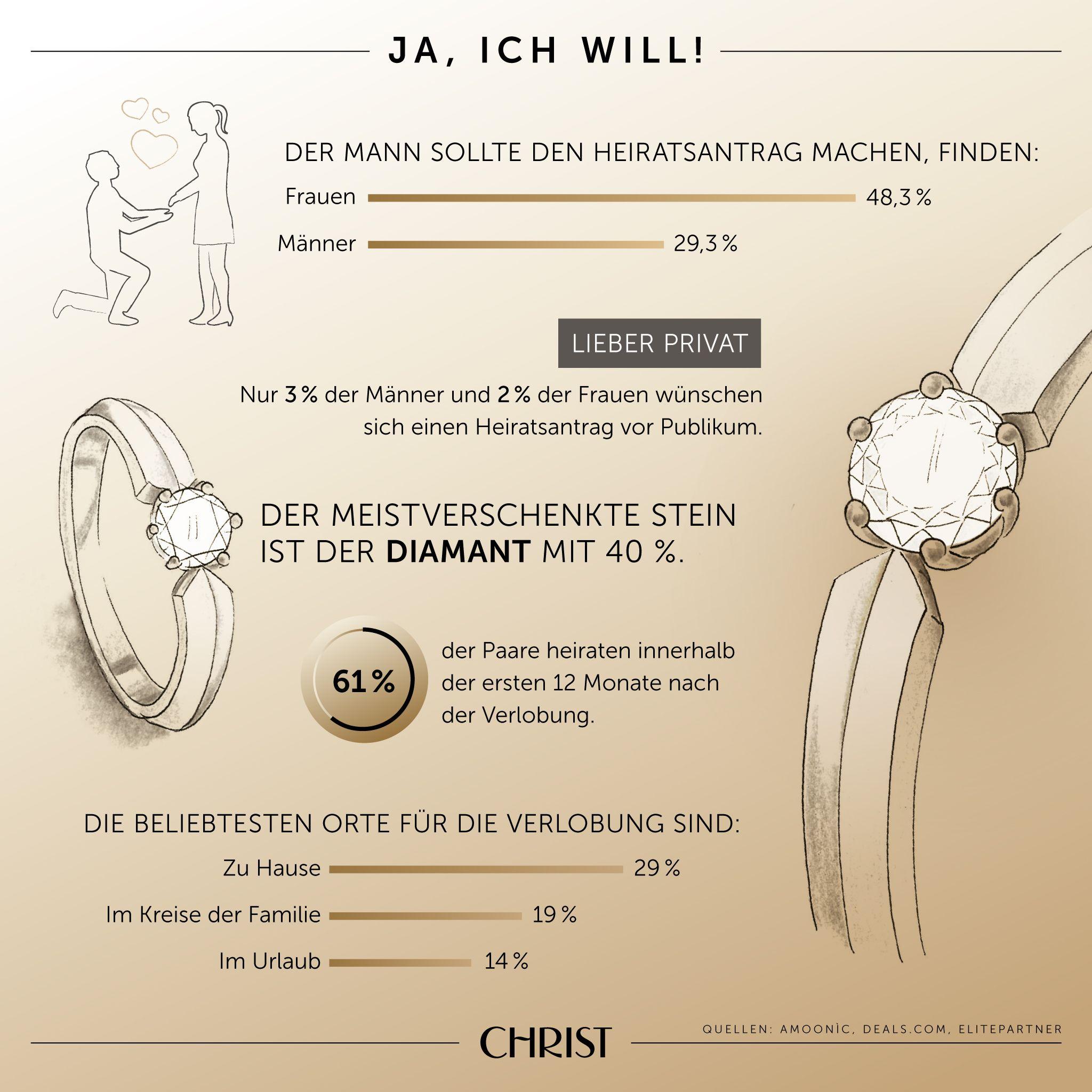 Infografik Ja Ich Will Heiratsantrag Eiserne Hochzeit Heiraten