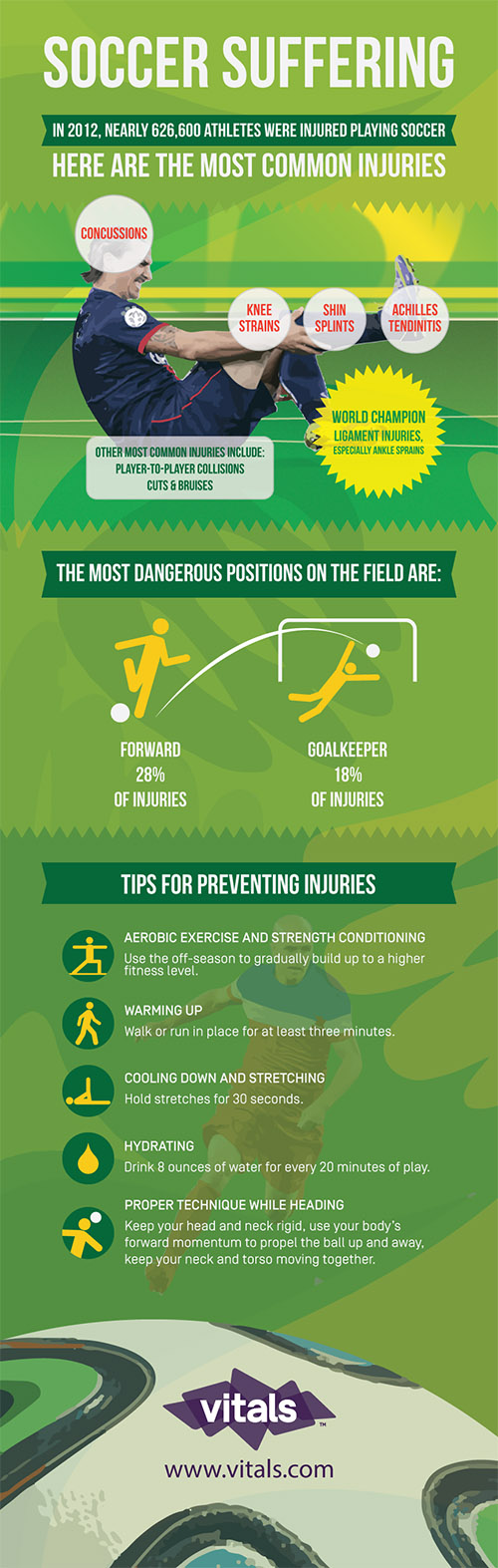 World Cup Infographic The Most Common Soccer Injuries Soccer Injuries Infographic Sports Injury