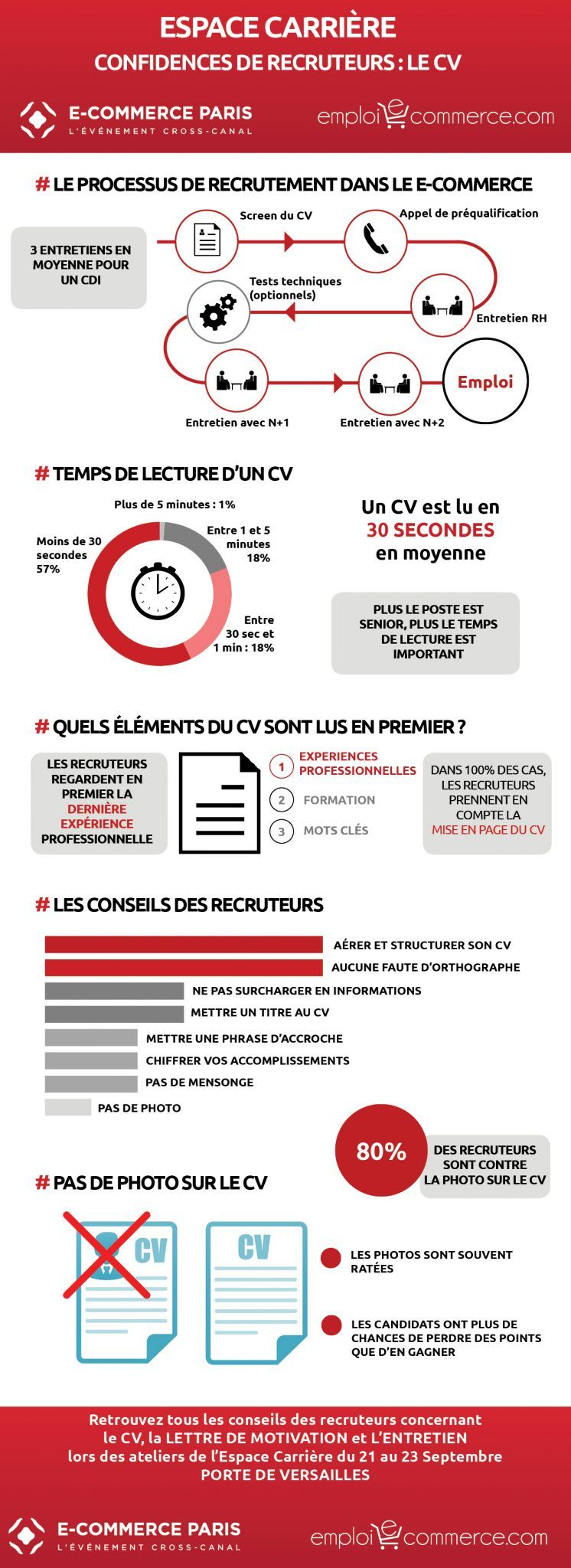 confidences de recruteurs le cv