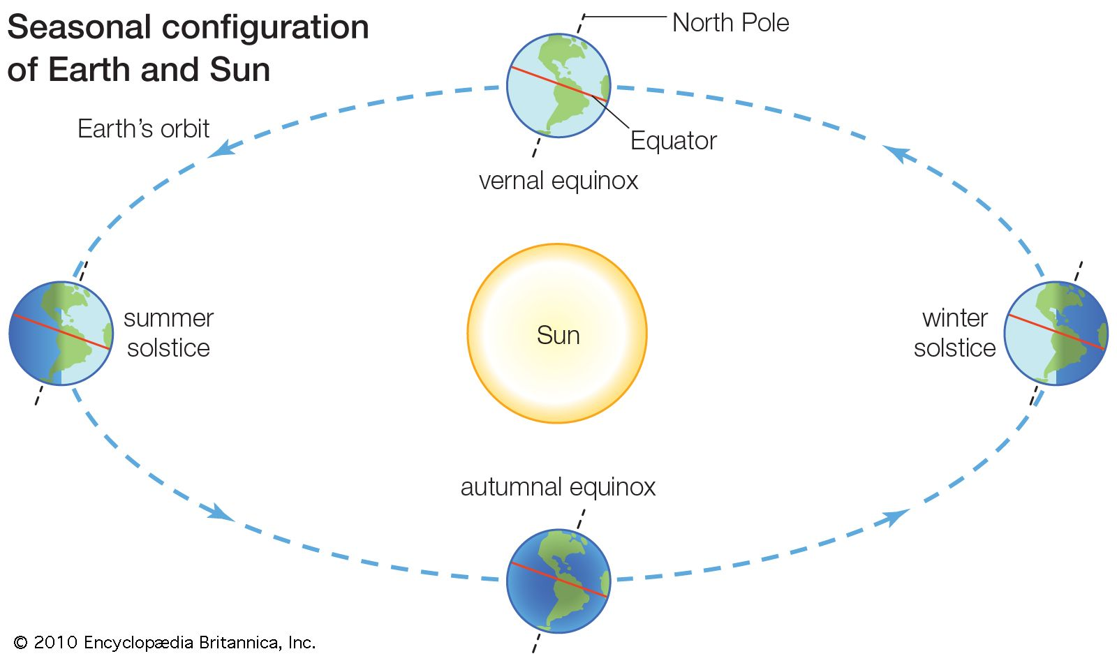 Seasonal Configuration Of Earth And Sun Britannica Online Encyclopedia