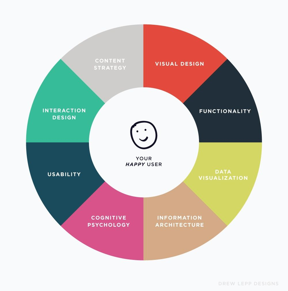 Why Social Impact Organizations Need Great Ux Design Briteweb Design Thinking Process Social Impact Design User Experience Design