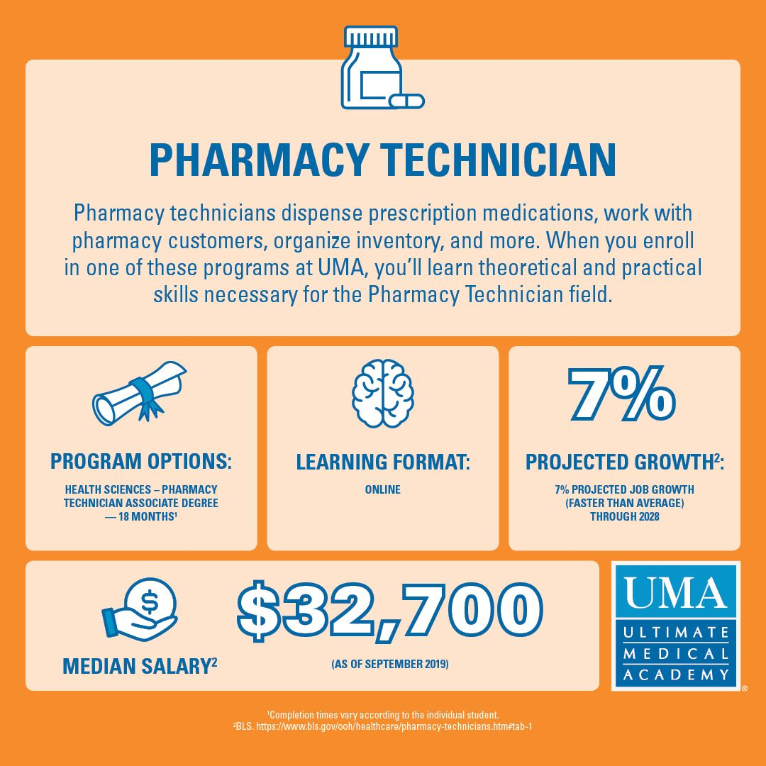 Pharmacy Technician Training Online (With images