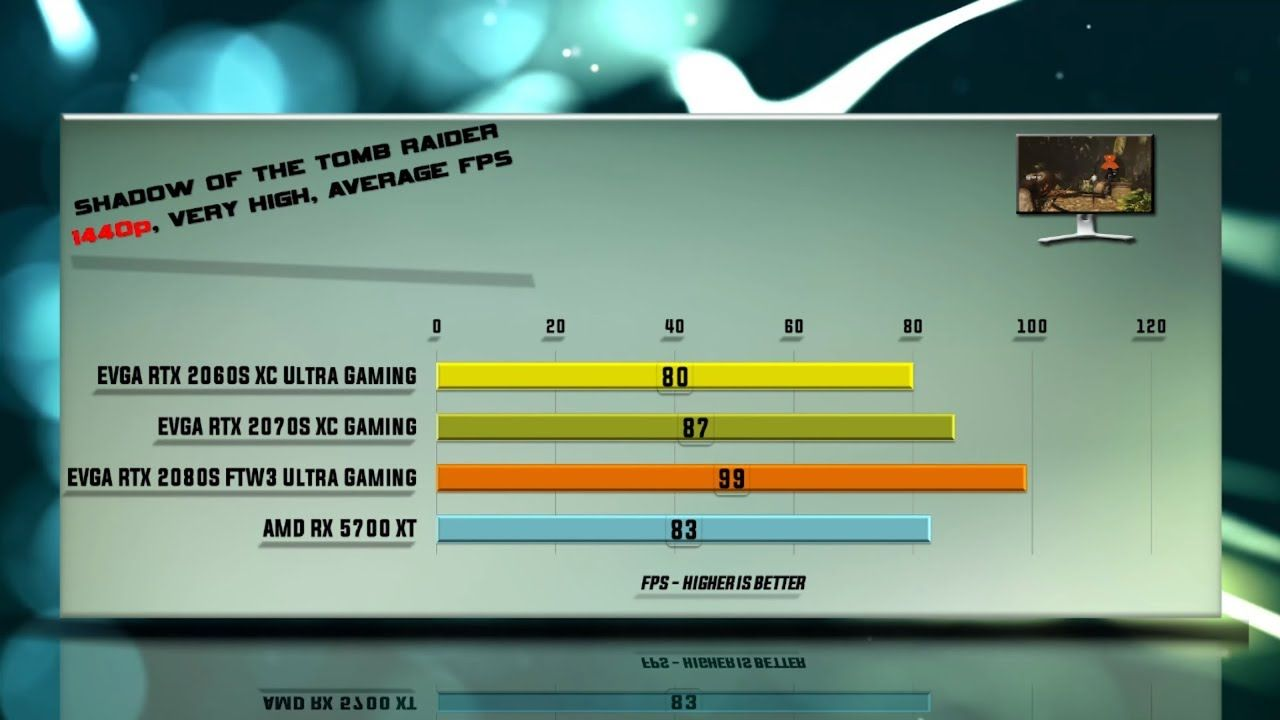 Evga Rtx 2080 Super Vs 2070 Super Vs 2060 Super Xc Gaming Ftw3 Vs 5700 X Middle Earth Shadow Test Games Far Cry Primal