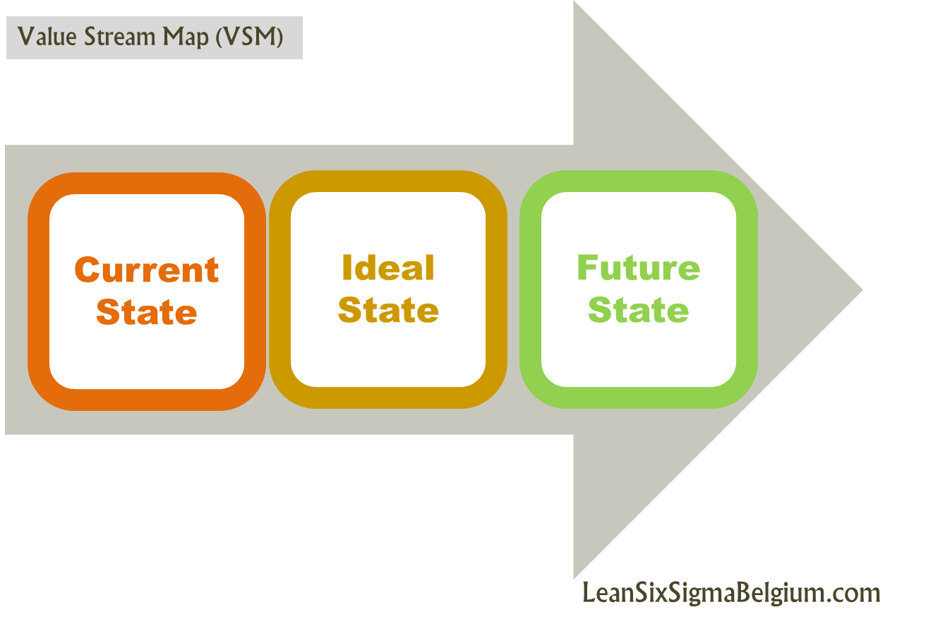 VSM Value Strem Mapping Lean Six Sigma Belgium | Kaizen ... on ideal state lean, ideal state vsm, ideal state process,