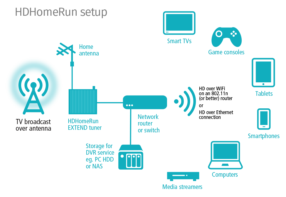 Diagram For Wifi Connection Custom Wiring Diagram