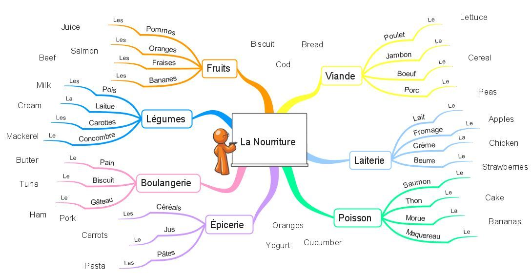 This French Food Names Mind Map Makes A Great Class Exercise By