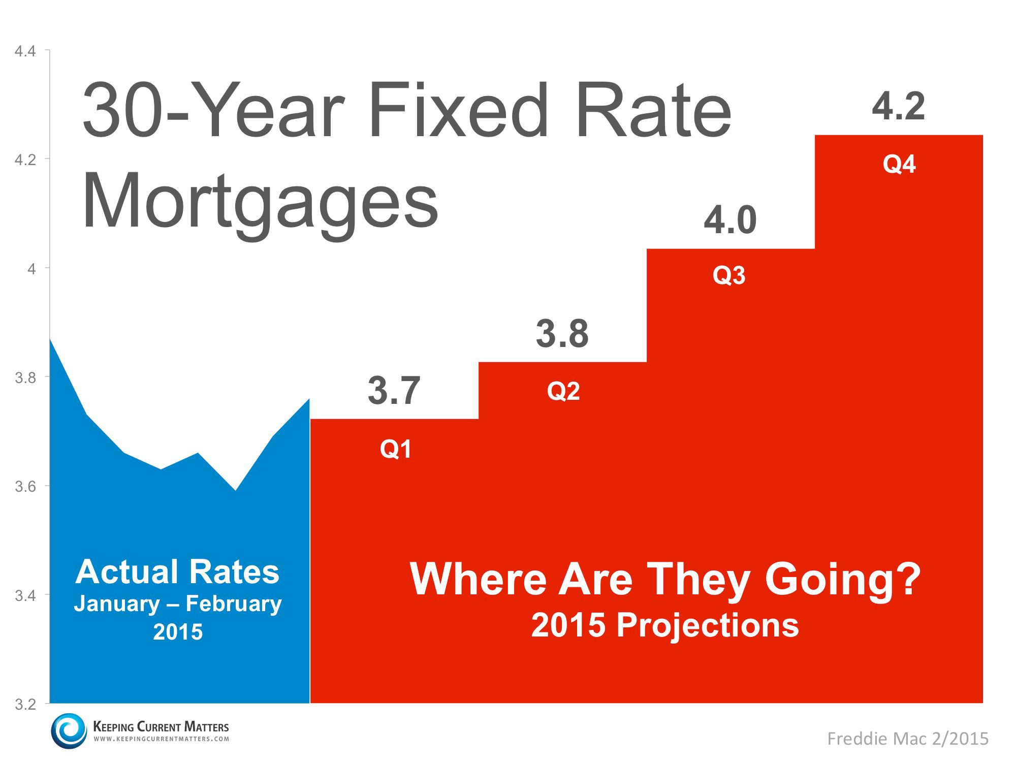 Where Are Mortgage Rates Headed  Interest Rates Mortgage Rates