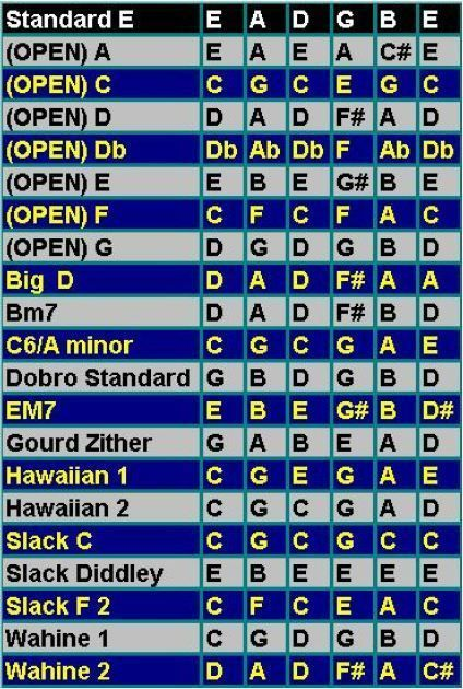 Open Tuning Chart :: 7 Open Tunings :: 14 Alternate Tunings ...