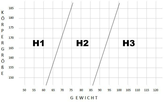 Härtegrad Gewicht
