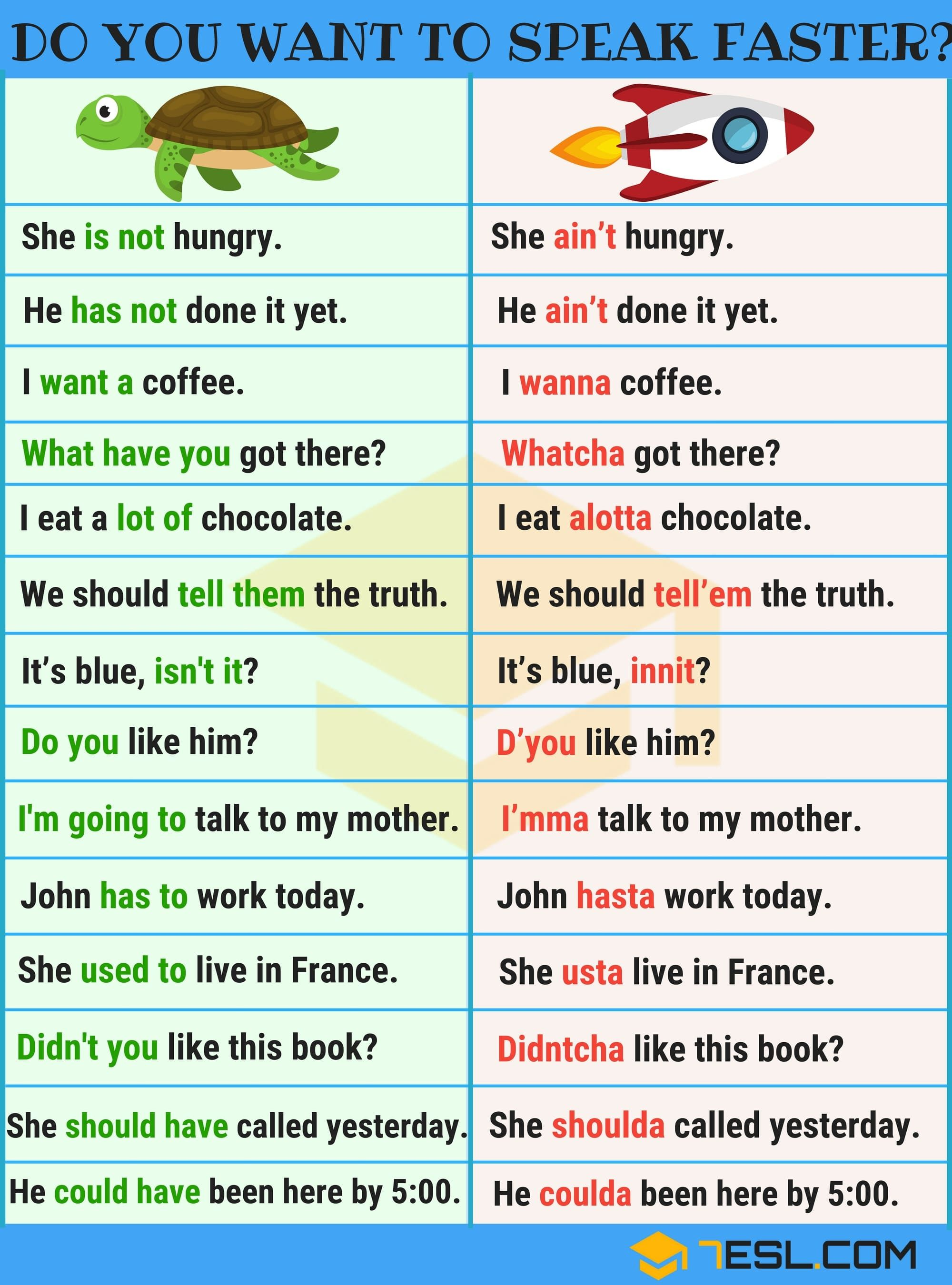 Do You Want To Speak English Faster?   Inglés   Learn ...