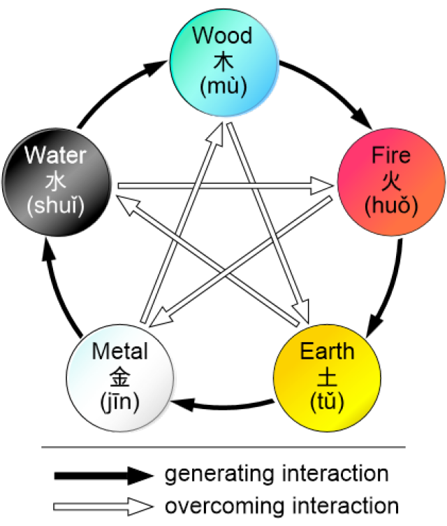 What Are The 5 Traditional Elements Symbols And Magick
