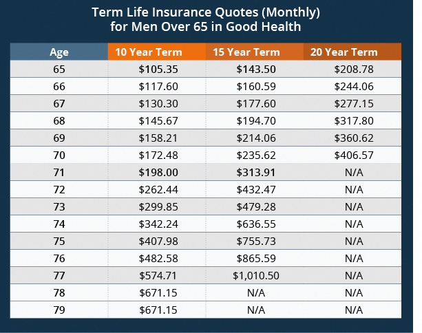 Some Of The Things That Play Into The Cost Of Your Life Insurance
