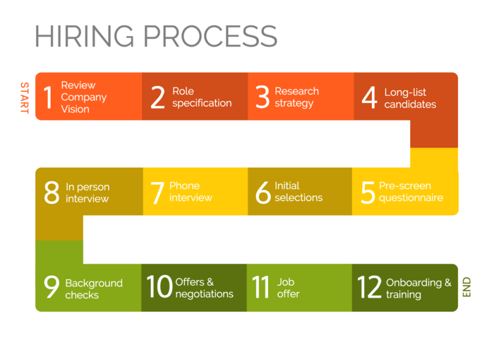 Hiring Process Infographic Template Process Infographic