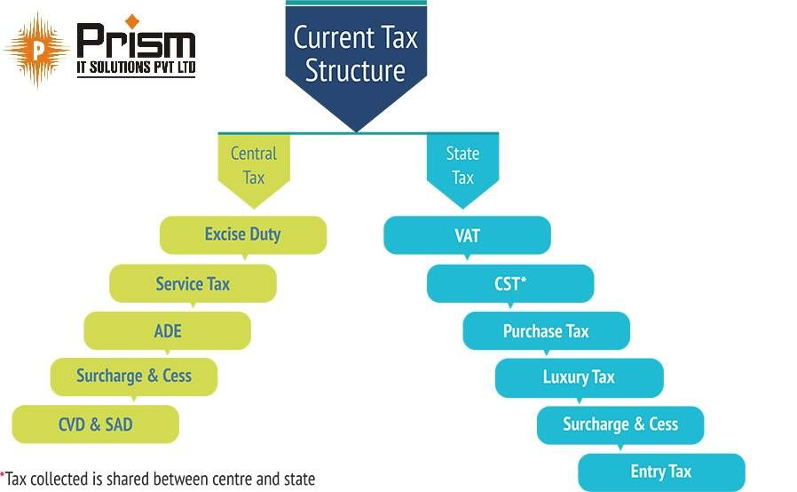 This Is How A Current Tax Structure Looks Like. For More Info visit:goo.gl/j6R2sM