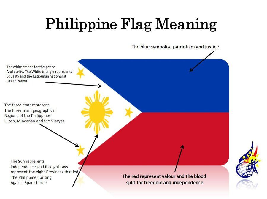 Image Result For Filipino Flag Meaning Philippine Flag Filipino