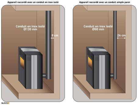 r sultat de recherche d 39 images pour distance entre mur et. Black Bedroom Furniture Sets. Home Design Ideas