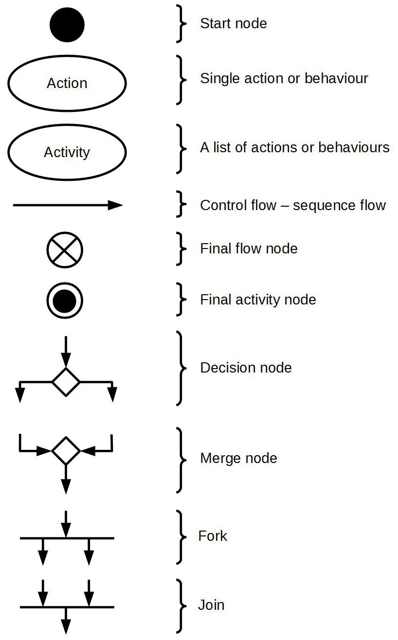 Pin by Dico Brosco on UML: activity diagram | Activity