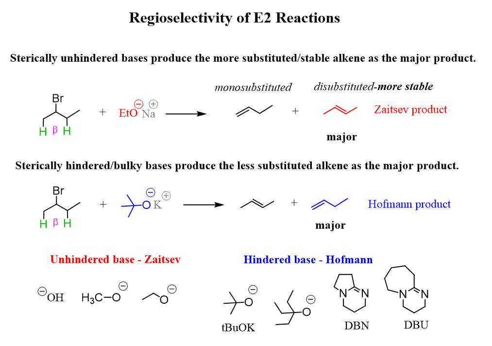 Regioselectivity Of E2 Reactions Zaitsev And Hoffman Rules In 2020 Organic Chem Organic Chemistry Chemistry
