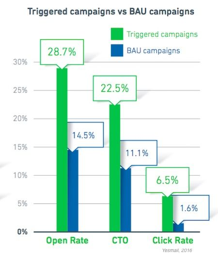 Email Marketing - How Brands Are Using Triggered Email Campaigns : MarketingProfs Article