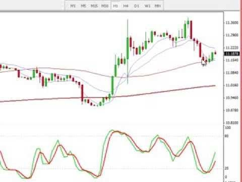 The best forex day trading strategy