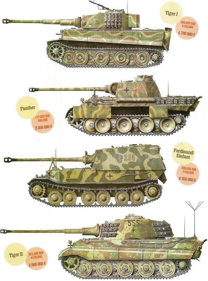 Panzer tanks for sale? Anyone wanna loan me a couple hundred