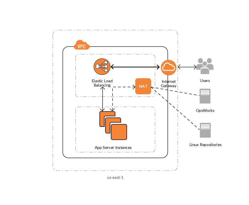 example of an application stack aws